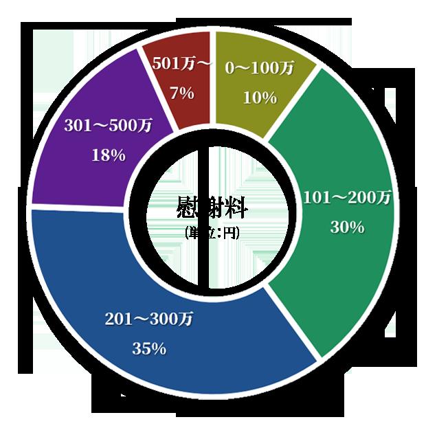 0~100万:9% 101~200万:27% 201~300万:32% 301~500万:16% 501万~:6%